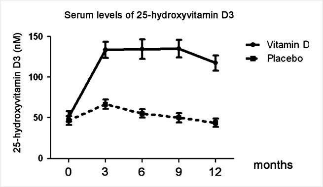 Chart: Vitamin D3 supplementation in patients with frequent respiratory tract infections: a randomised and double-blind intervention study. Bergman P, Norlin AC, Hansen S, Rekha RS, Agerberth B, Björkhem-Bergman L, Ekström L, Lindh JD, Andersson J. BMJ Open. 2012 Dec 13;2(6). pii: e001663. doi: 10.1136/bmjopen-2012-001663