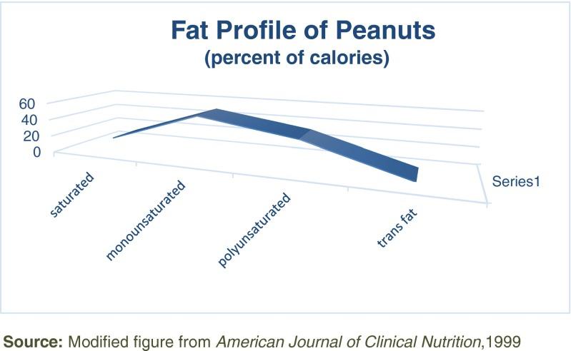 Fat profile of peanuts. Source: https://www.ncbi.nlm.nih.gov/pmc/articles/PMC4711439/