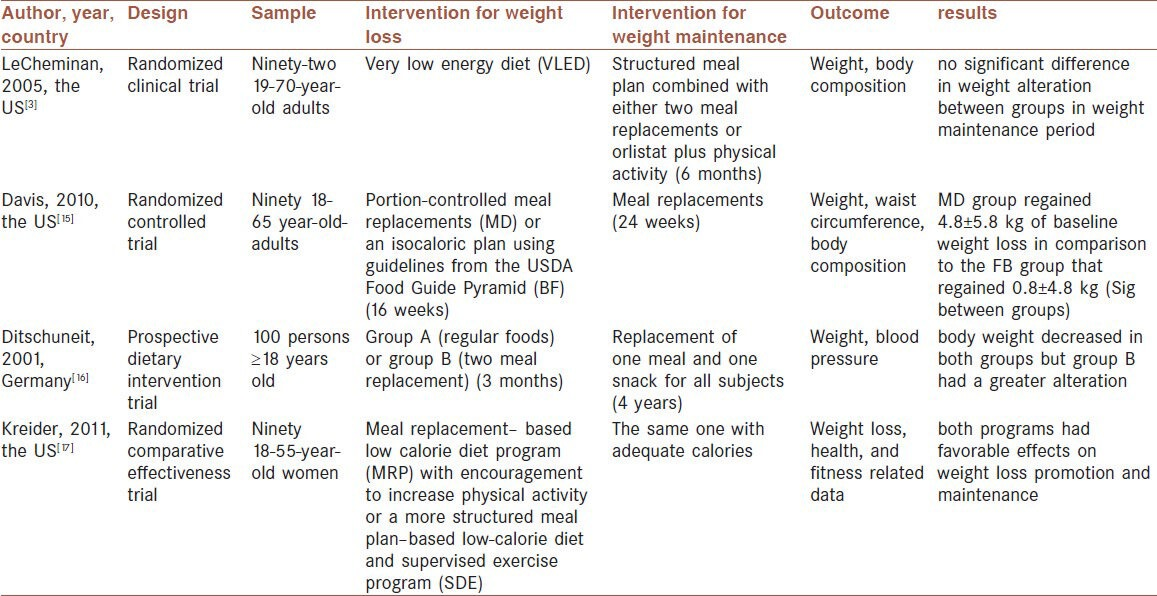 Meal replacement and weight maintenance. Source: https://www.ncbi.nlm.nih.gov/pmc/articles/PMC4061651/