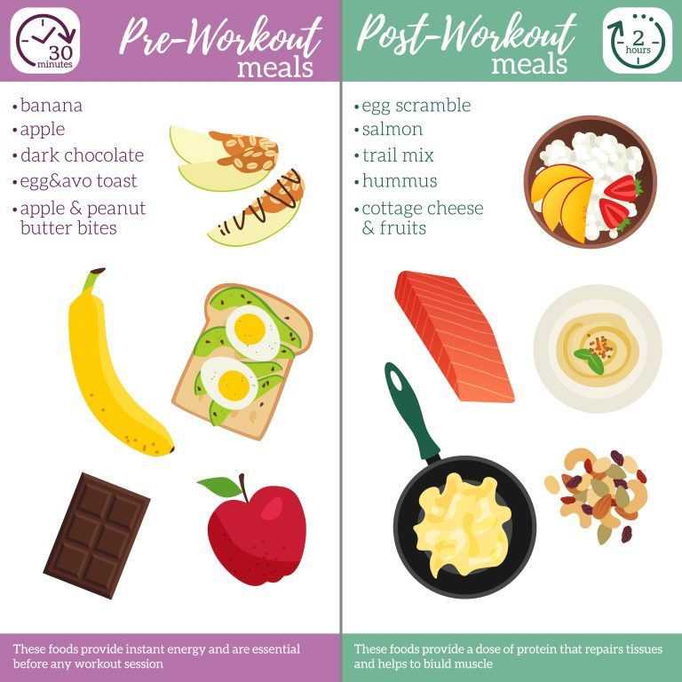 Pre- and Post-workout meals poster. Best food before and after sport training. Vector illustration healthy lifestyle on white isolated background.