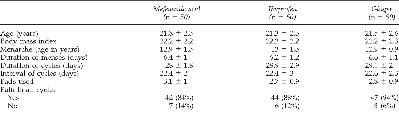 Results of mentioned study, regarding effectivness of Ginger, Ibuprofen and Mefenamic Acid (Source: https://www.ncbi.nlm.nih.gov/pubmed/19216660)