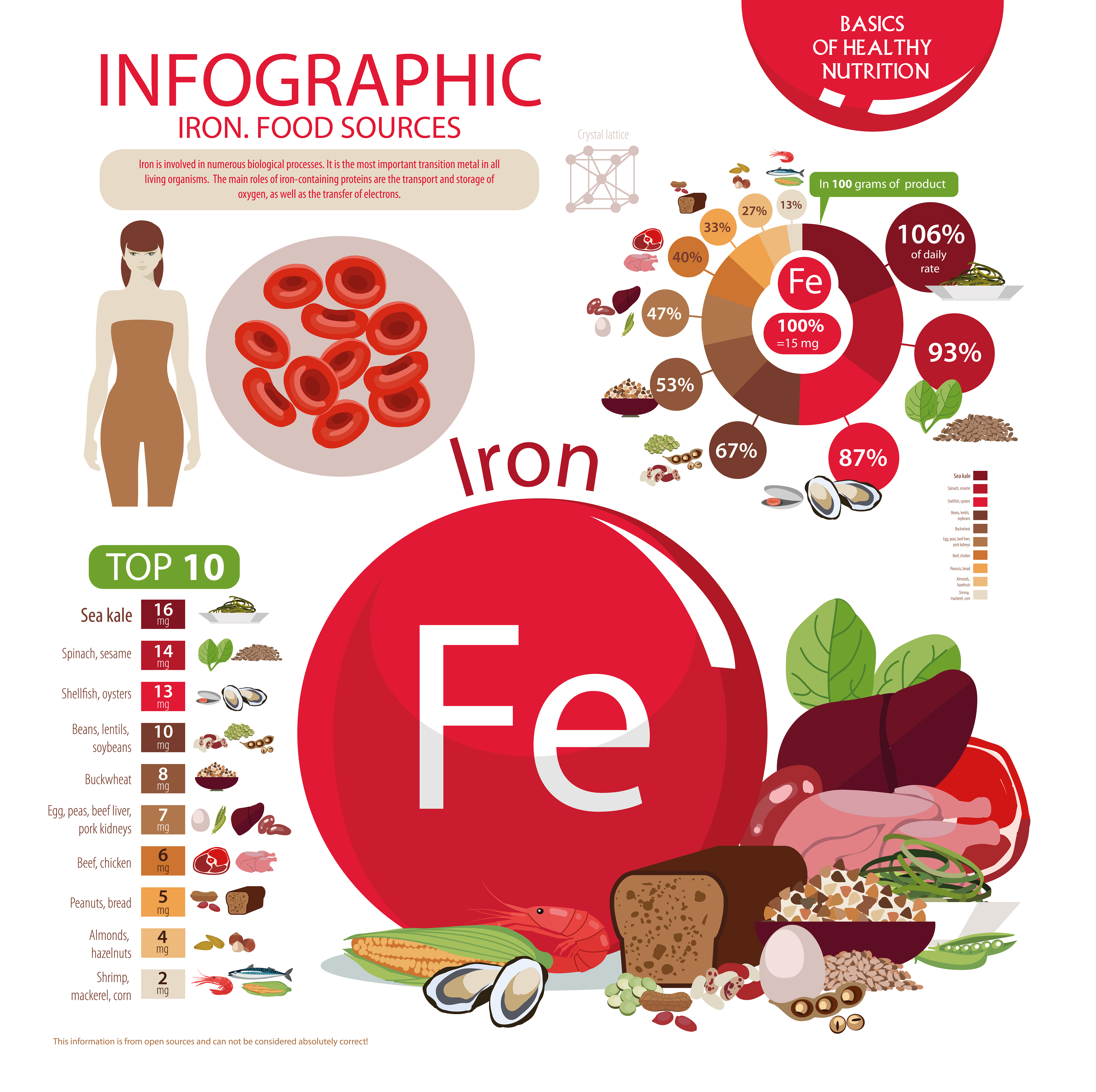 Basic information about iron. Benefits, dosages and sources - infographic