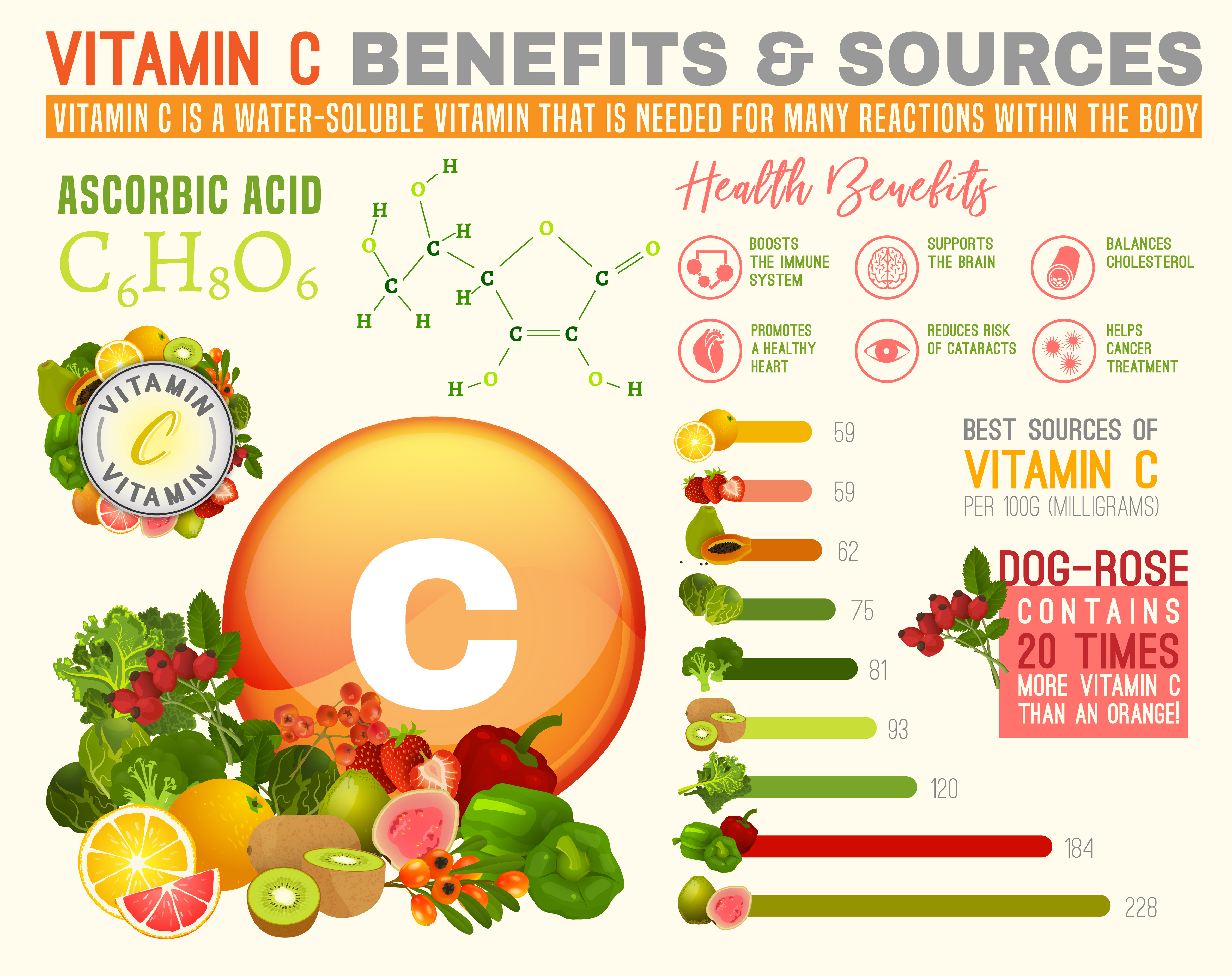 Vitamin C - benefits and sources