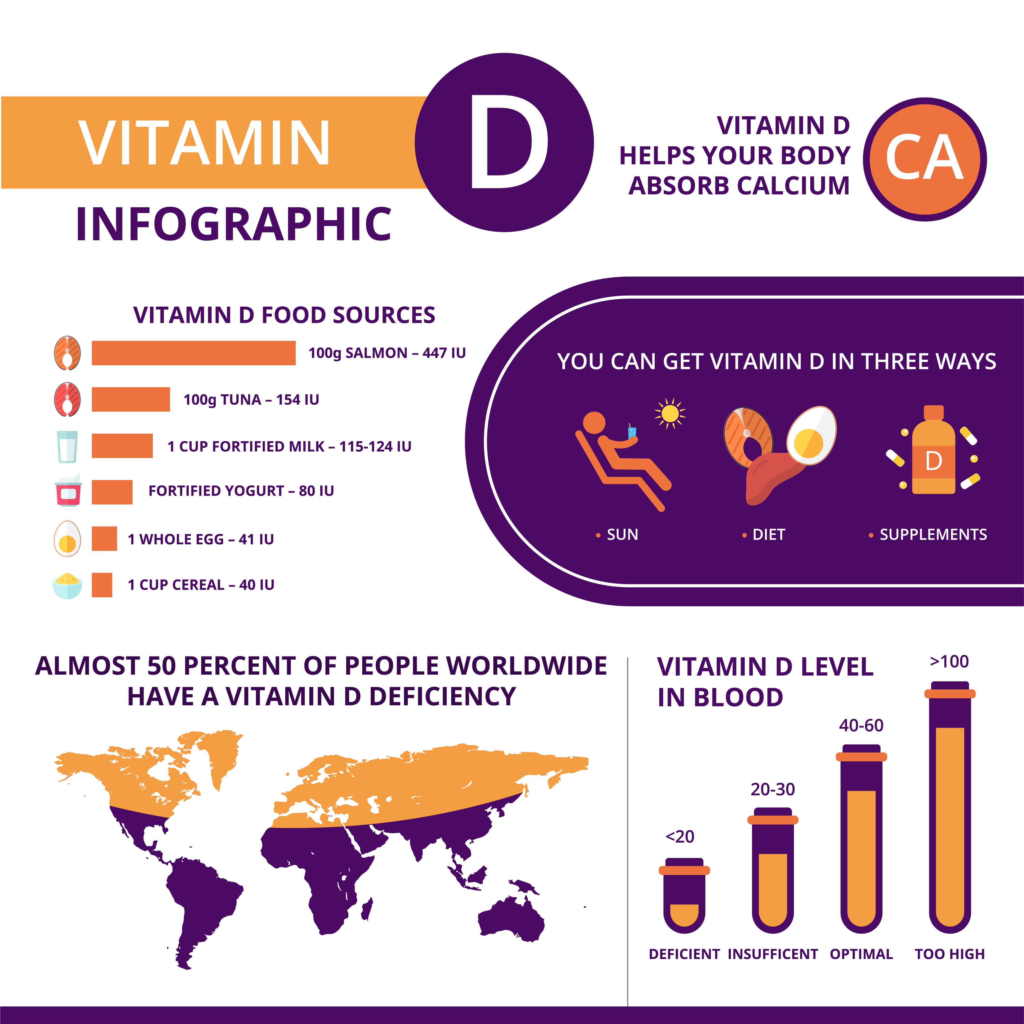 Vitamin D basic information - infographic