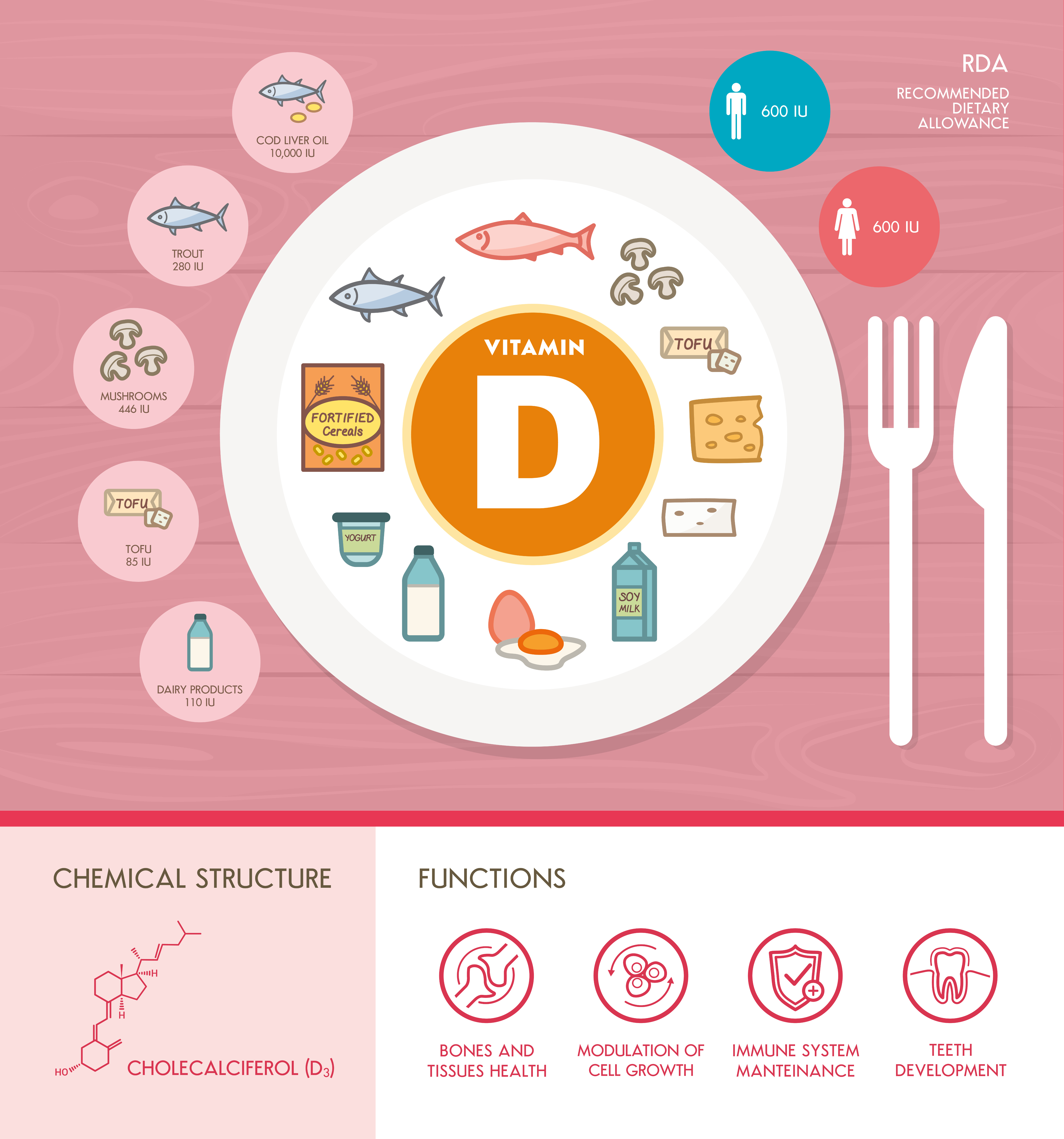 Vitamin D - sources, functions and RDA