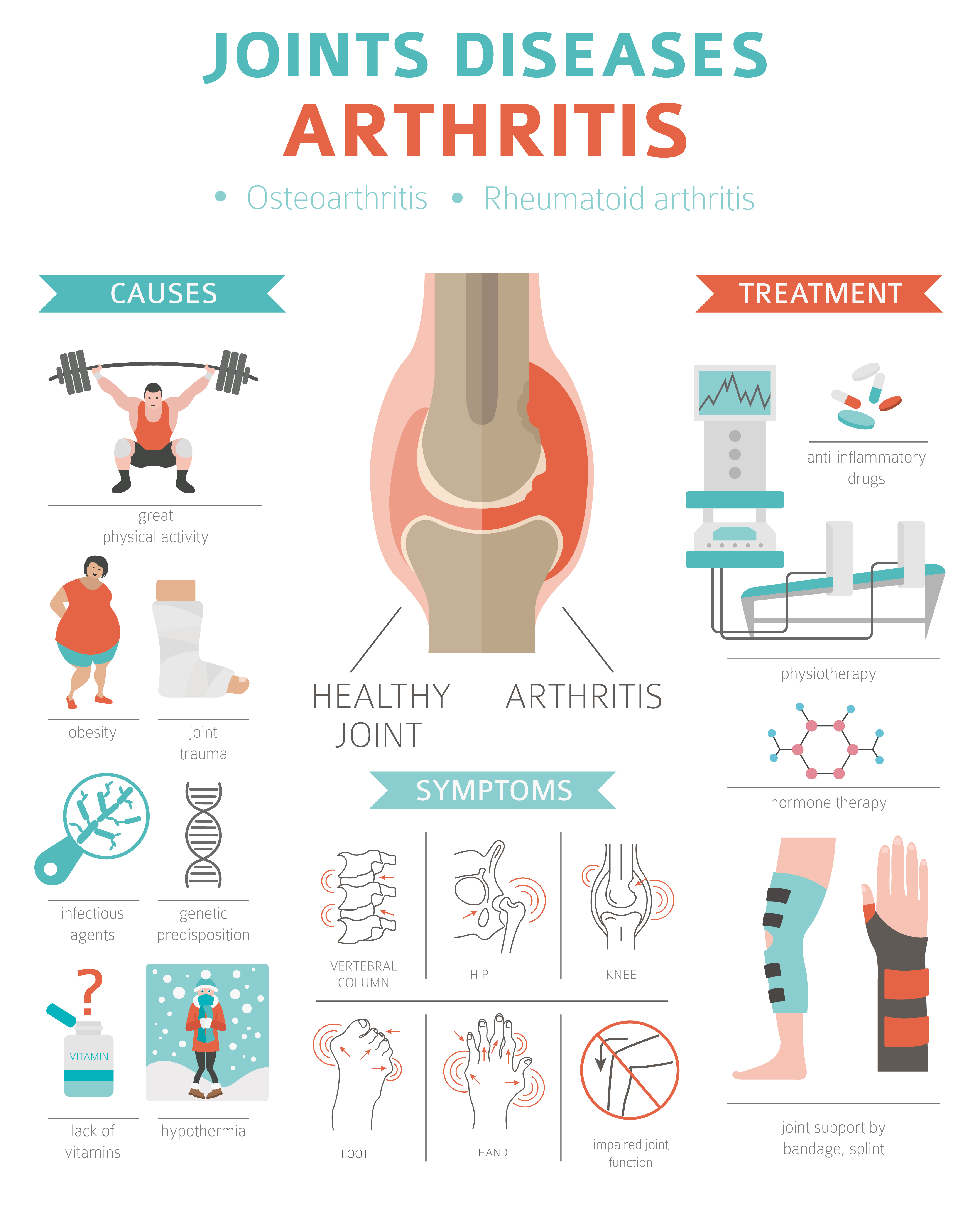 Arthritis causes and symptoms - infographic