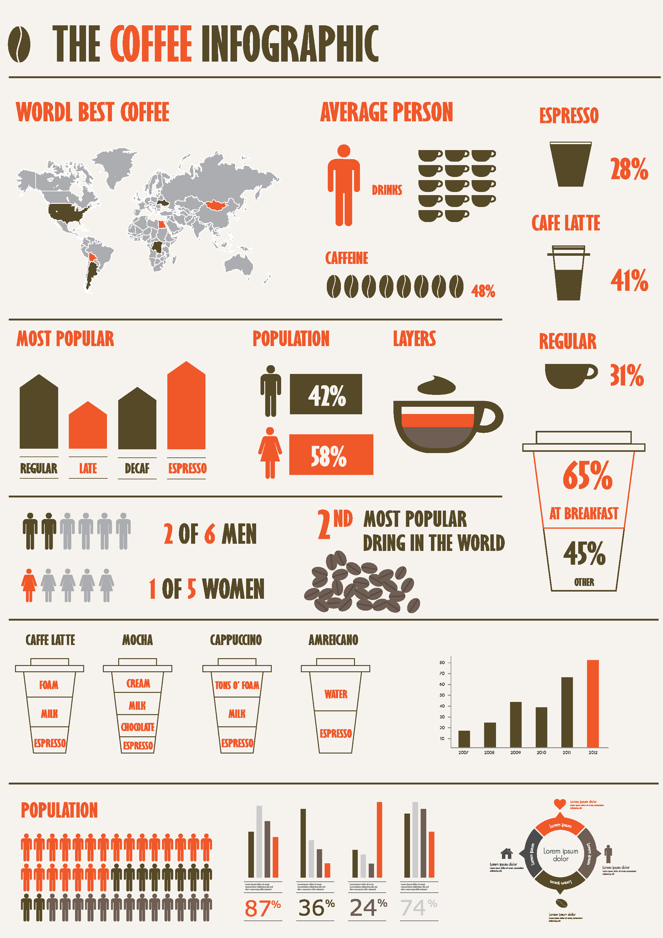 Infographic about coffee - basic information about this godlike drink!
