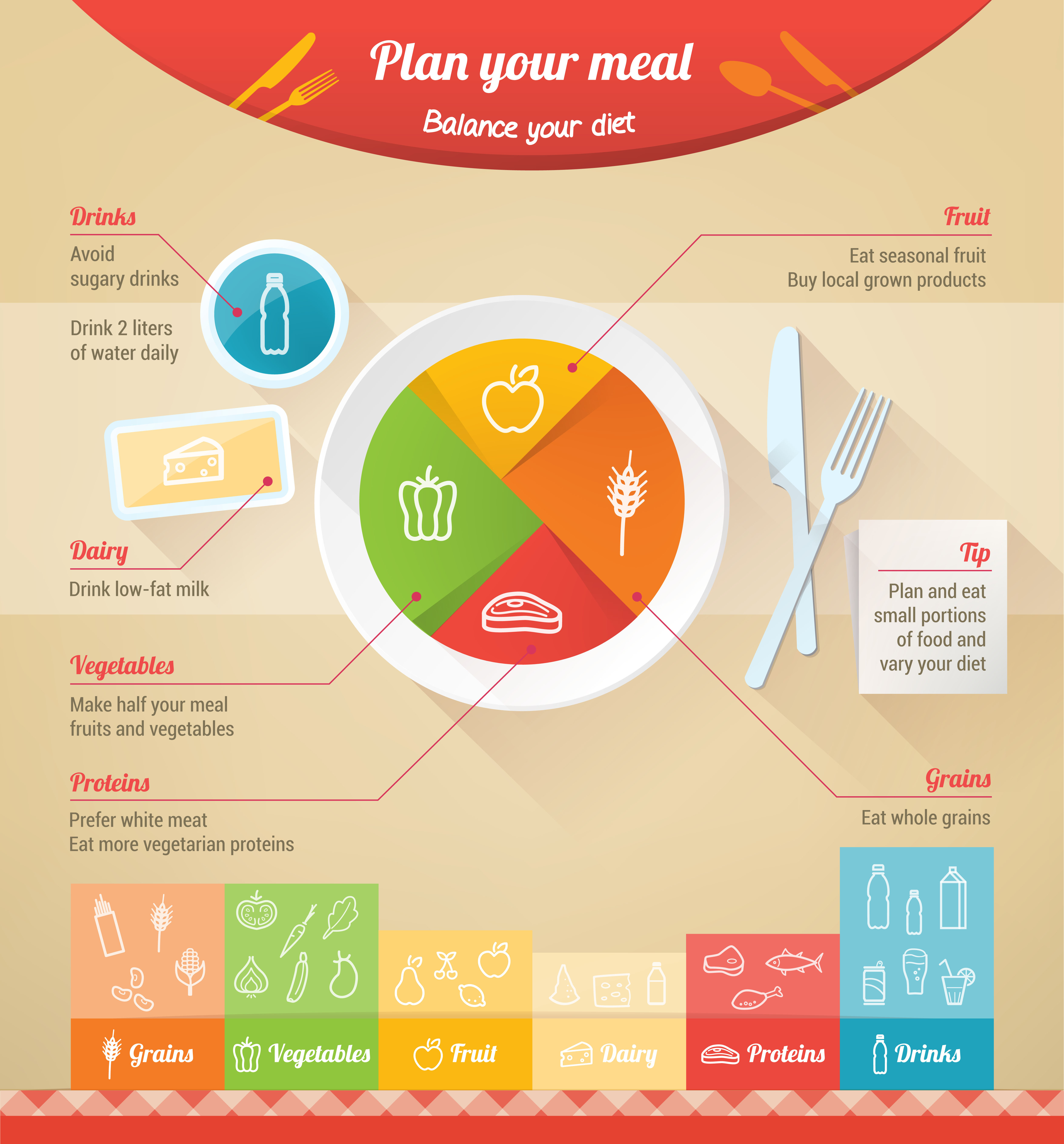 How your model healthy plate should look like!