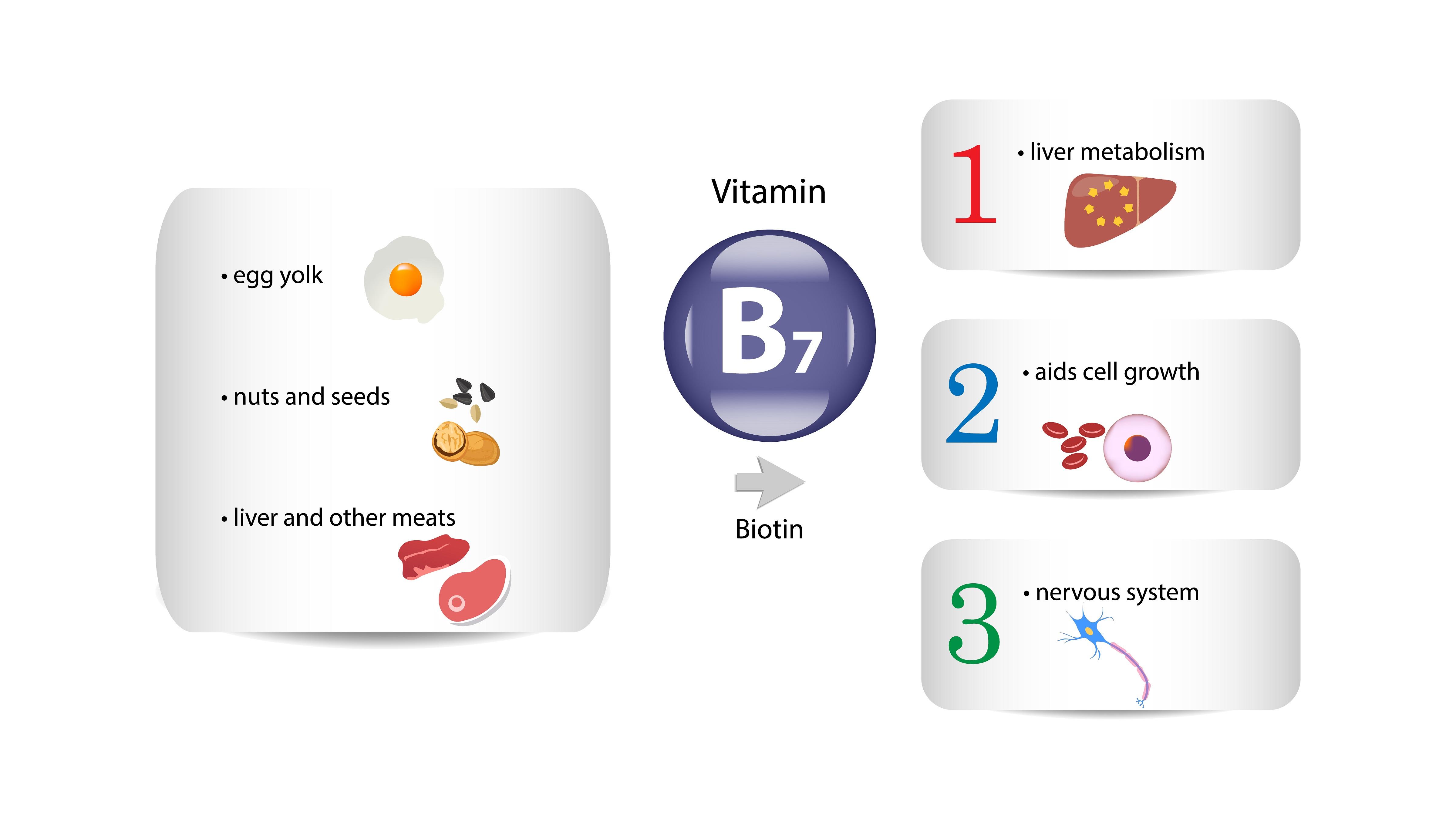 Biotin benefits and sources