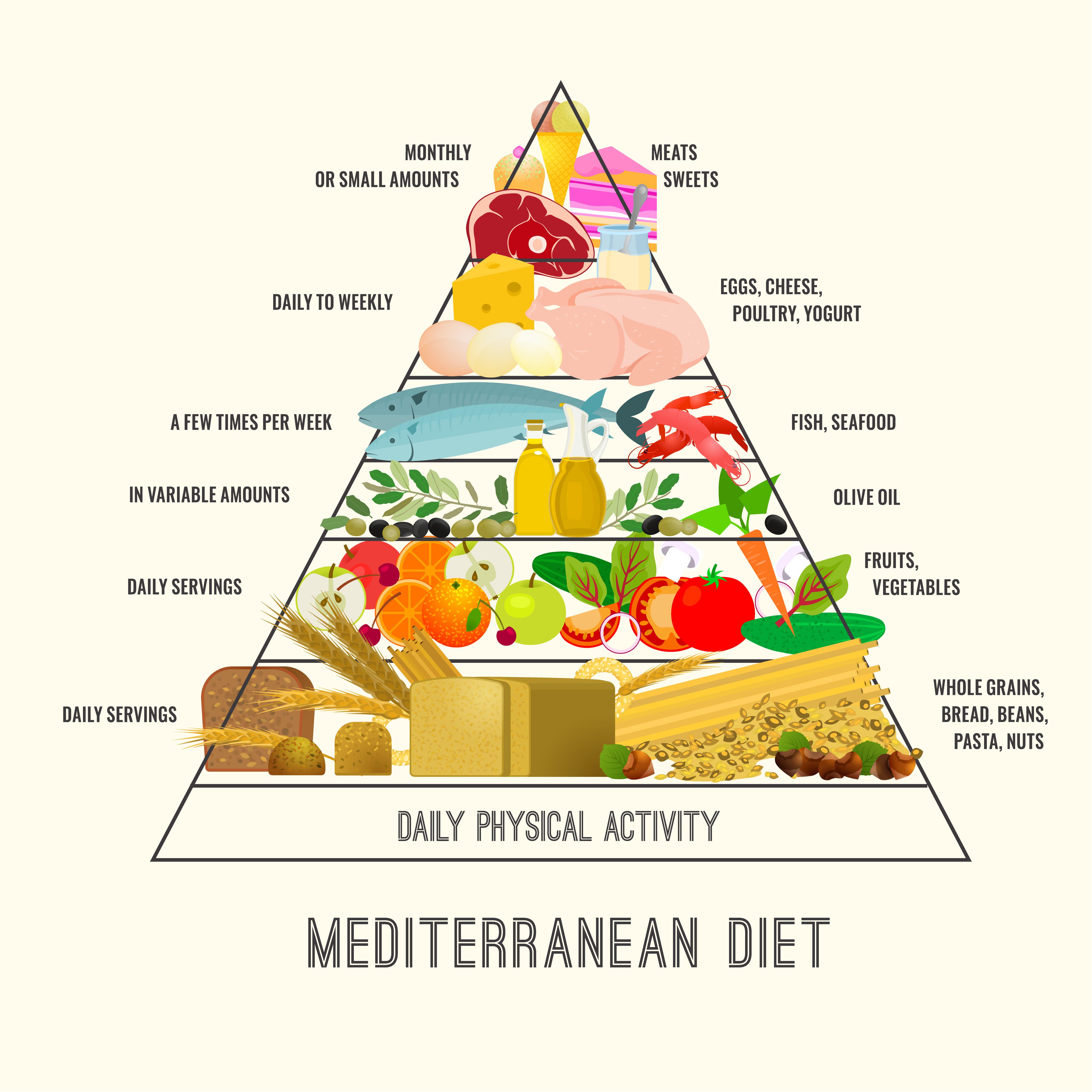 Mediterranean diet plan on food pyramid