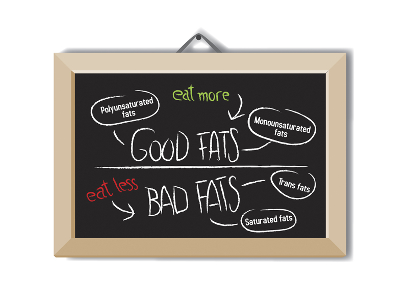 In general we can differ a group of good fats (which should be the base of fats consumption), and bad fats (which amount should be lowered)