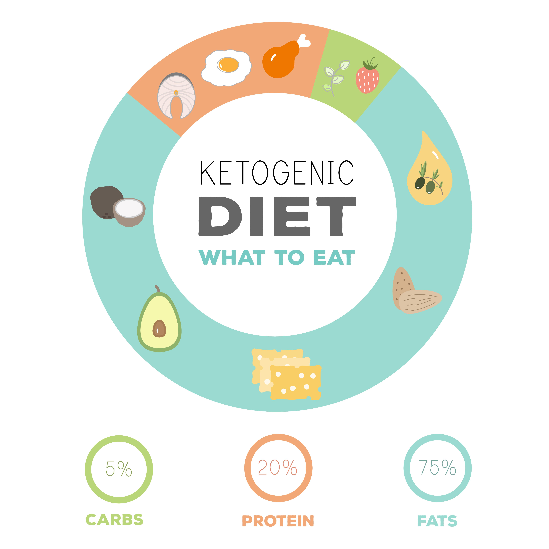 Protein-fat breakfast is typical idea of breakfast in keto diet. How does keto diet macronutrient distribution look like?