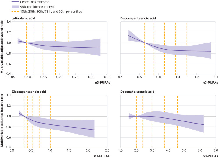 Multivariable-adjusted relationship of plasma phospholipid omega 3 polyunsaturated fatty acid (n3-PUFA) levels with risk of unsuccessful healthy ageing, evaluated using restricted cubic splines (Source: https://www.ncbi.nlm.nih.gov/pmc/articles/PMC6191654/figure/f1/)