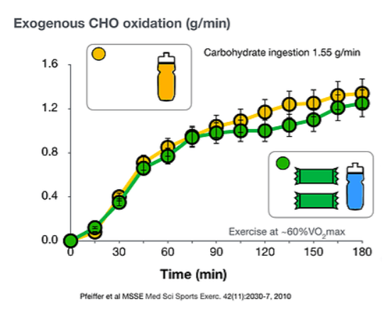 Carbohydrate drink vs carbohydrate bar and exogenous CHO oxidation