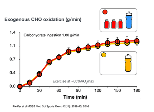 Carbohydrate drink vs carbohydrate gel and exogenous CHO oxidation