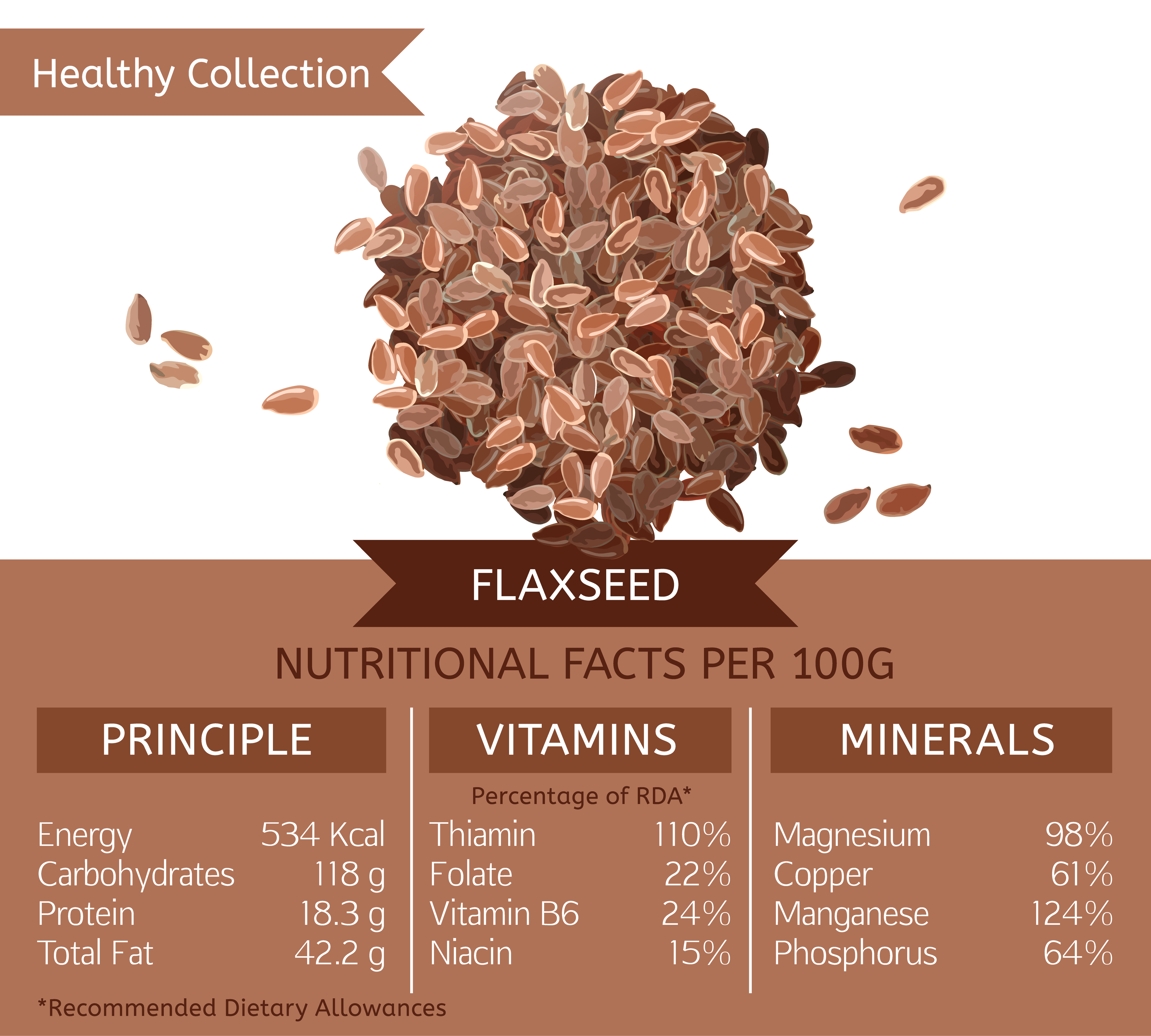 Flax seeds as superfood - infographic