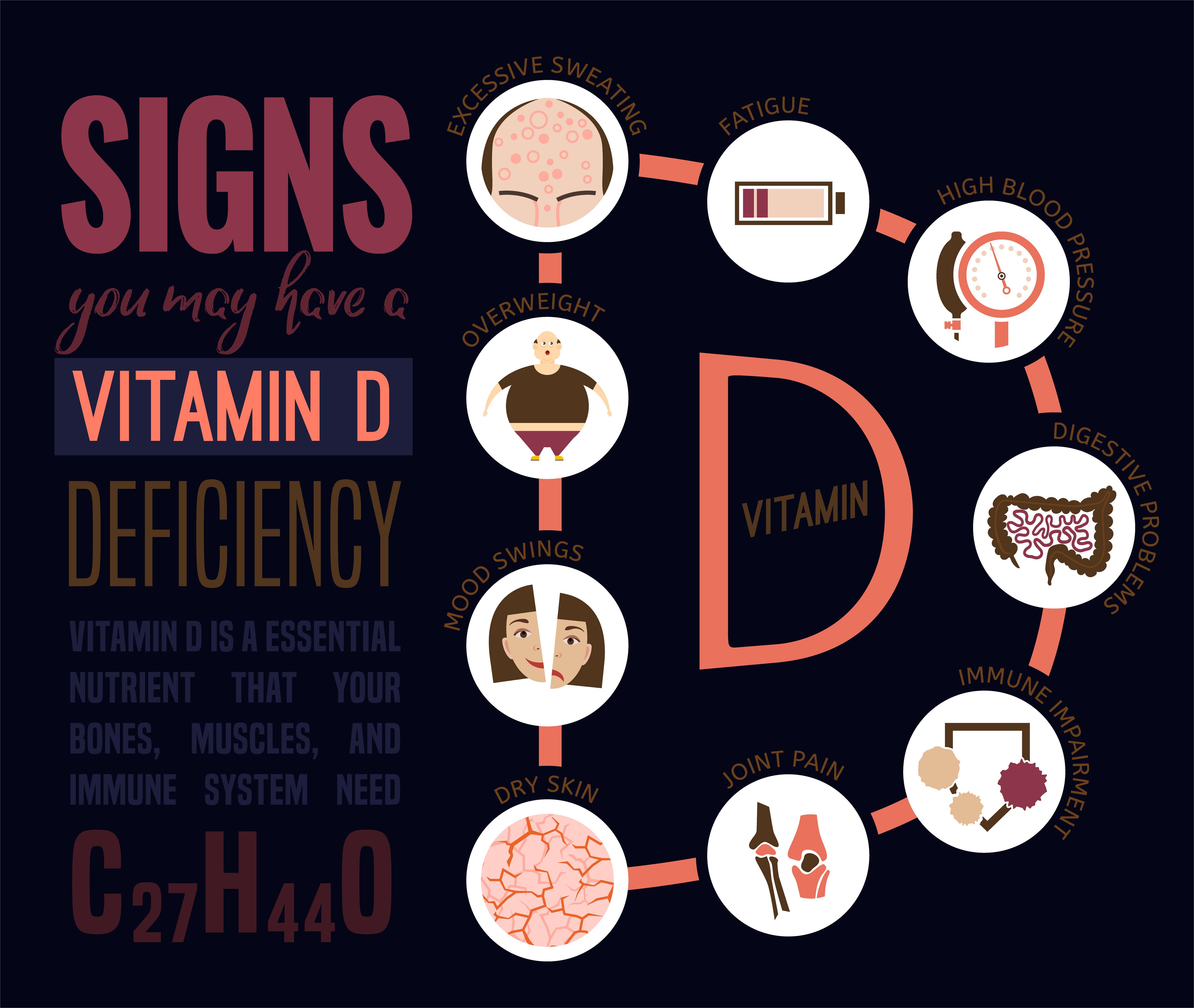Most popular symptoms of Vitamin D deficiency