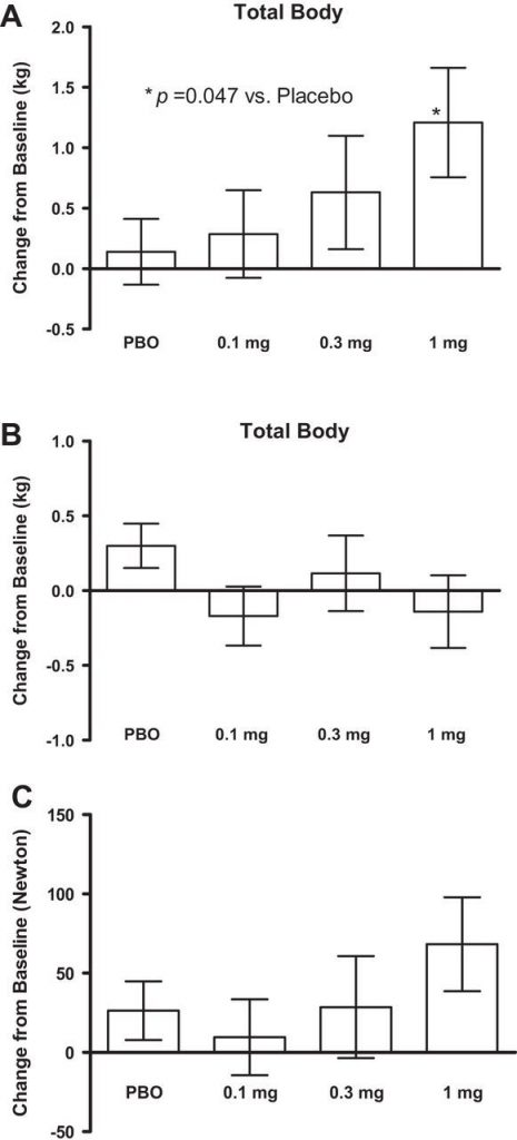 Clinical LGD study - summary of the effect of Ligandrol on A) lean body mass level B) fat mass level C) Strength in the bench press (source: https://www.ncbi.nlm.nih.gov/pmc/articles/PMC4111291/ )