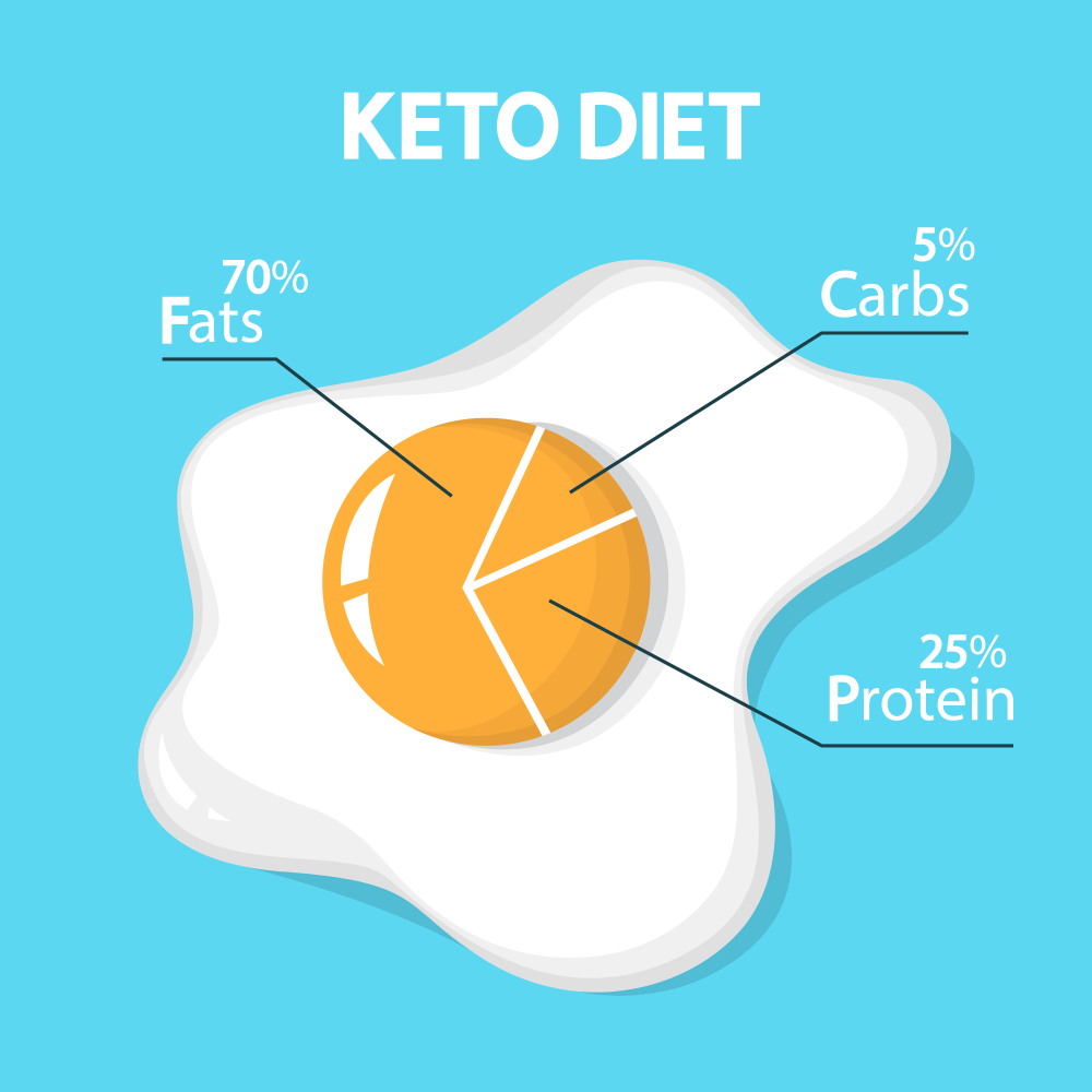 How the diet composition should look like during keto?