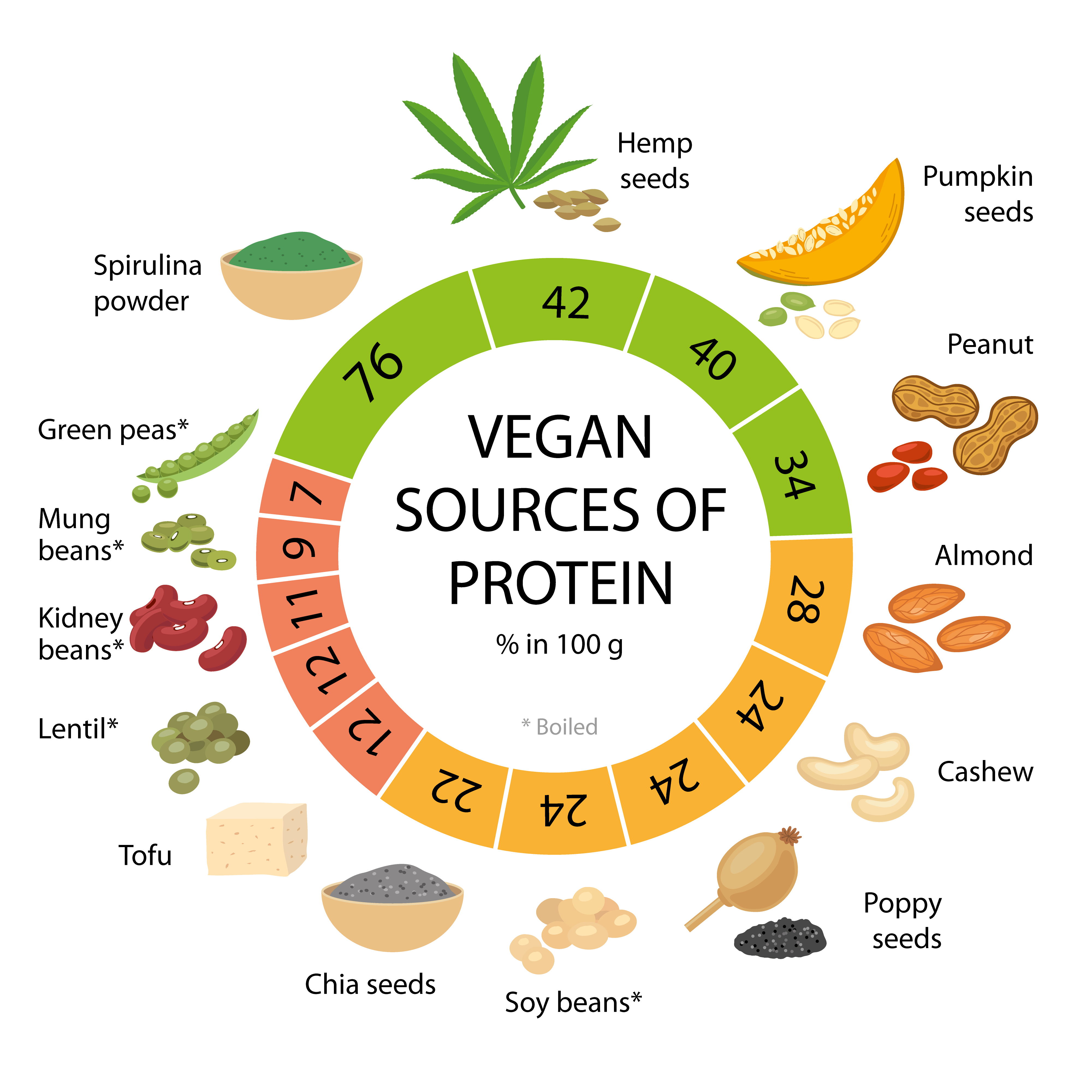 And which vegan products to choose?