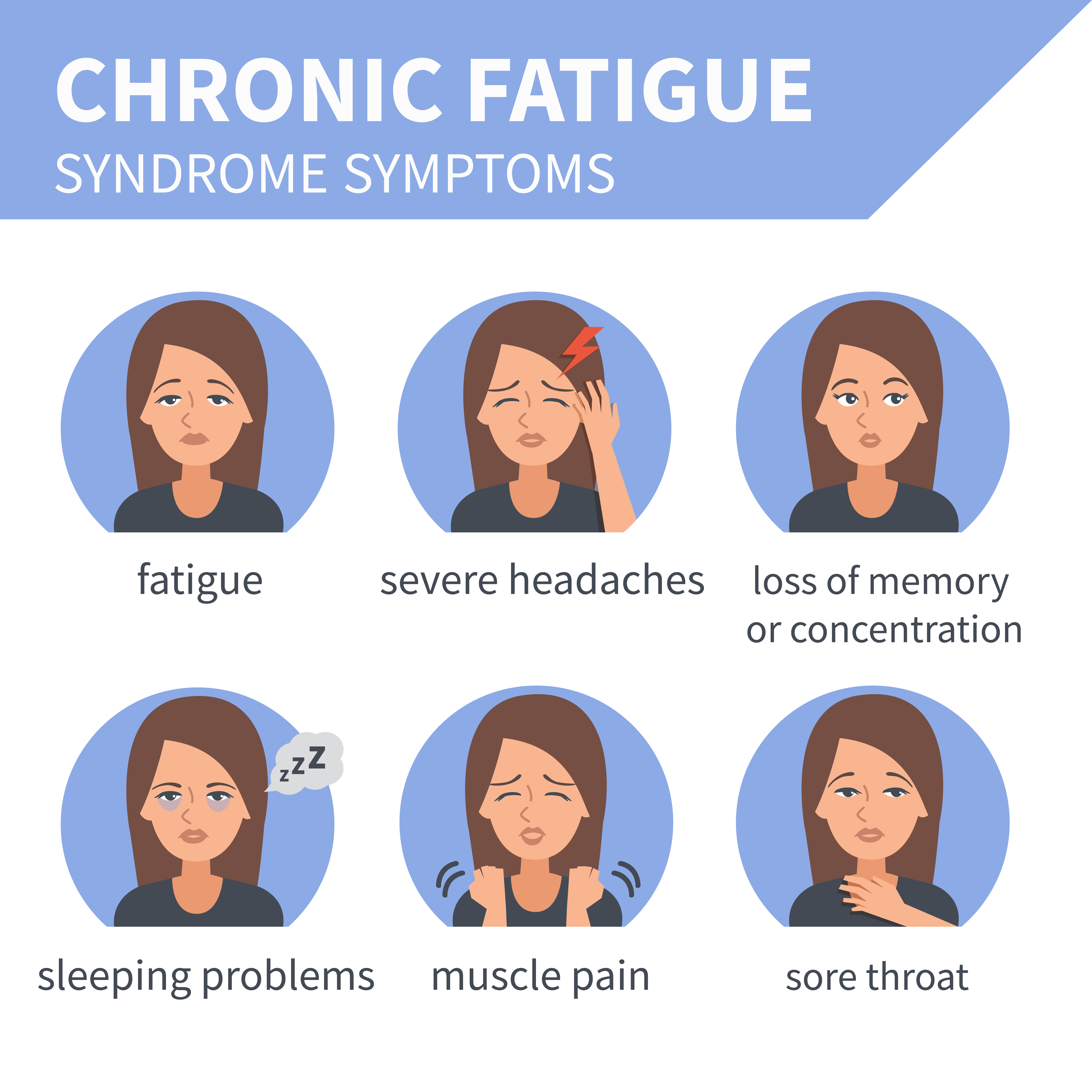 The most significant symptoms of chronic fatigue
