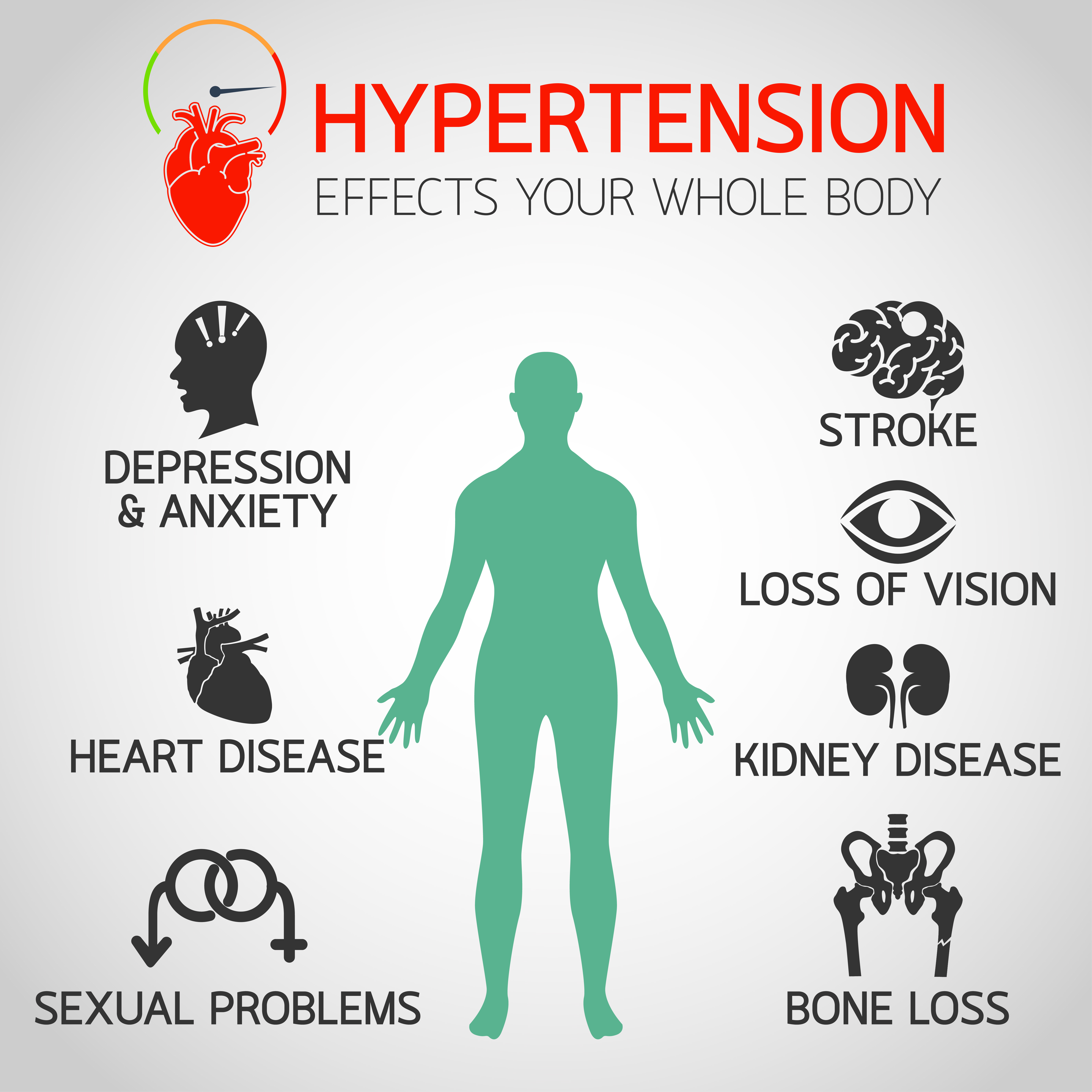Hypertension can lead to drastic outcomes!