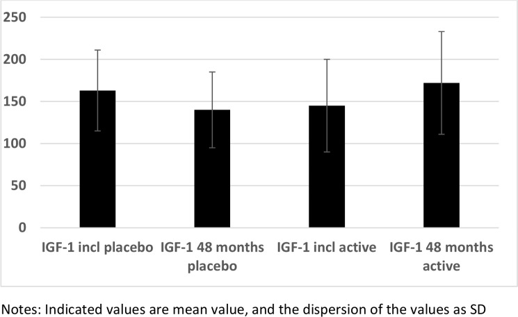 IGF-1 in the active and the placebo groups at the inclusion compared to after 48 months. (Source: https://www.ncbi.nlm.nih.gov/pmc/articles/PMC5469470/figure/pone.0178614.g002/)