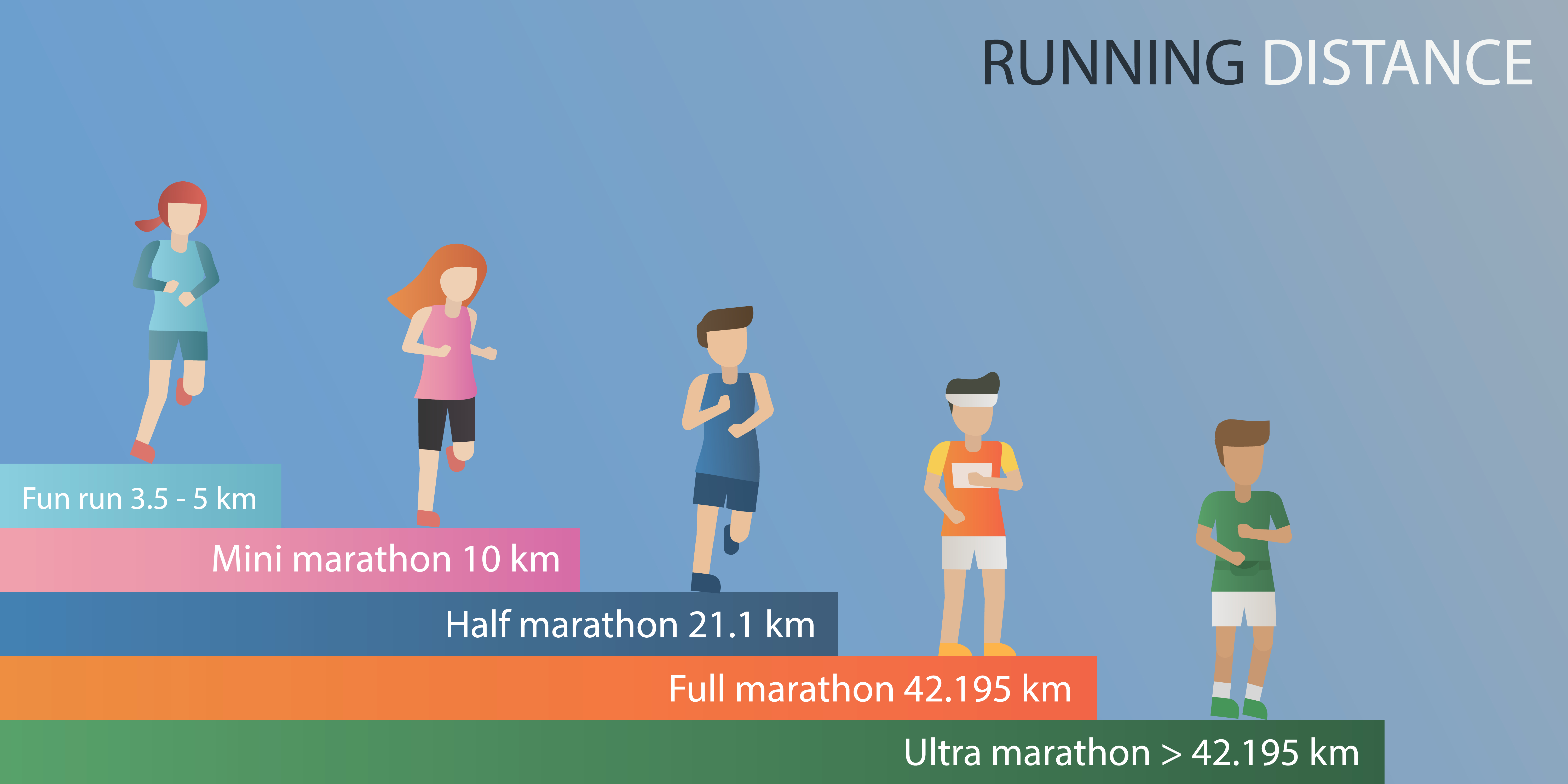 Remember that you can try half marathon or other types of it firstly!