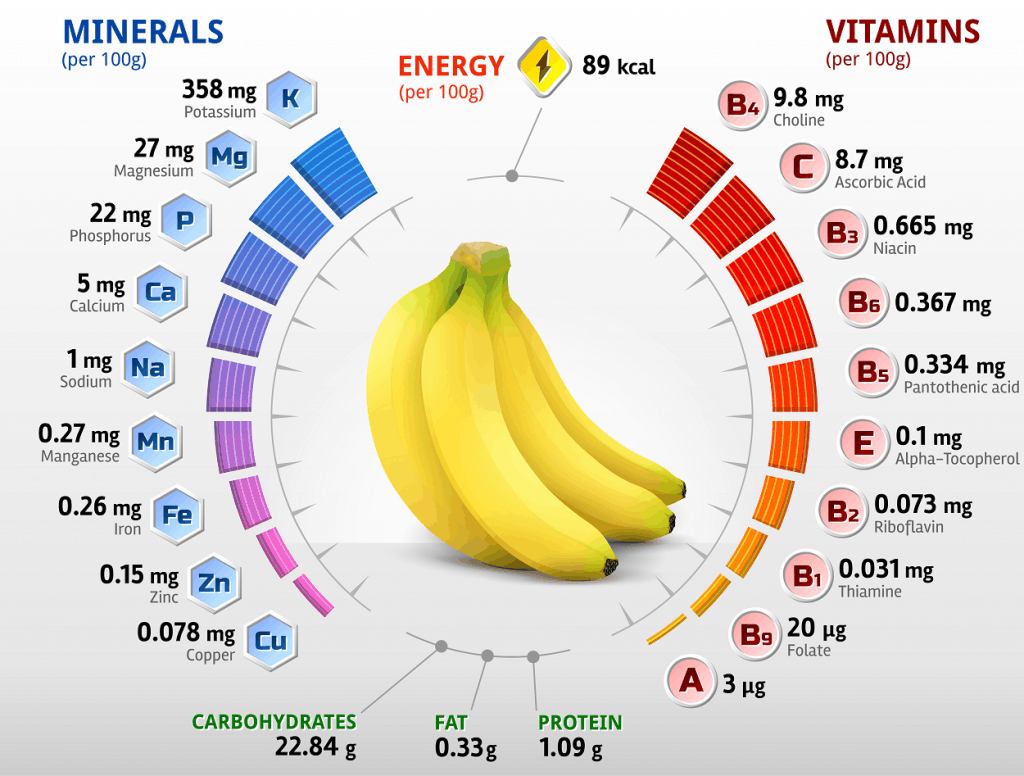 What do bananas contain?