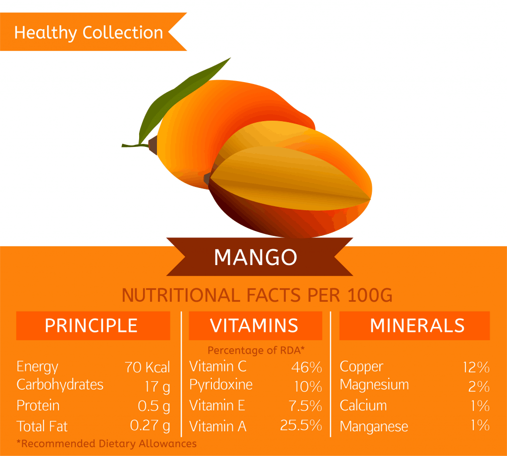 Properties of mango