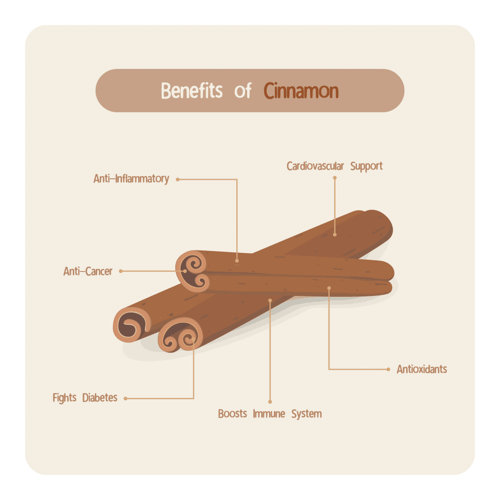 Remember that as cinammon being the main spice of gingerbreads they can really be beneficial!