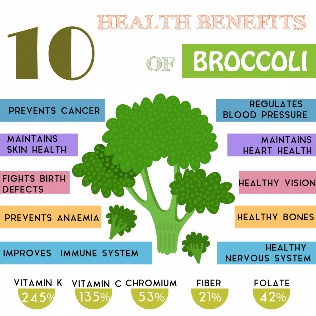 Most important benefits of broccoli