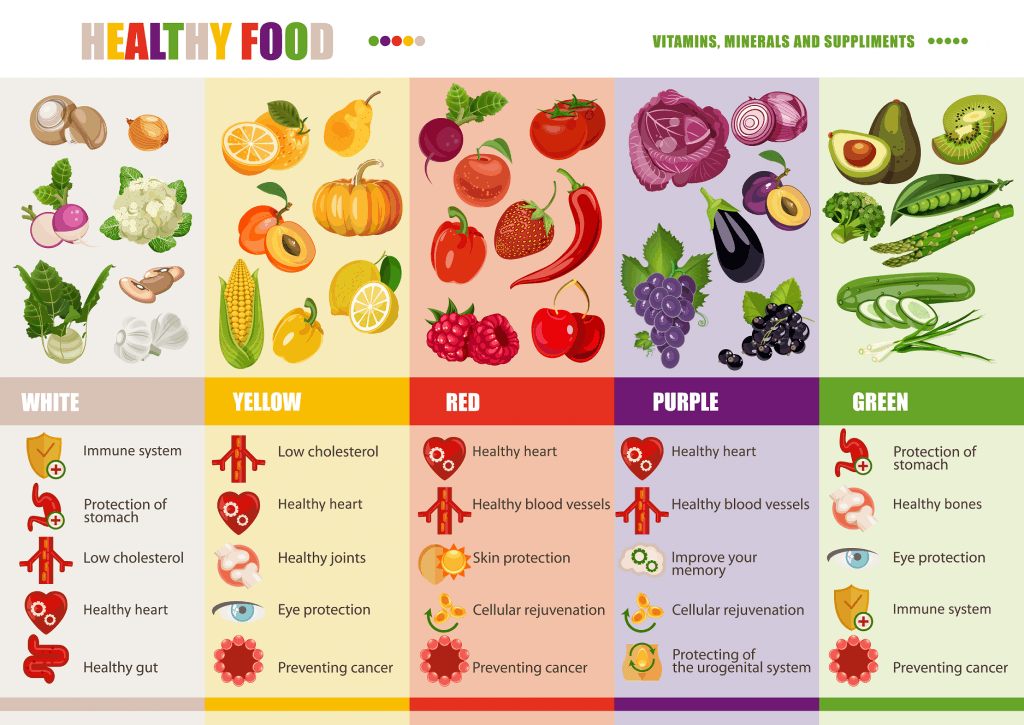 Remember that every type of vegetable and fruit has their own benefit!