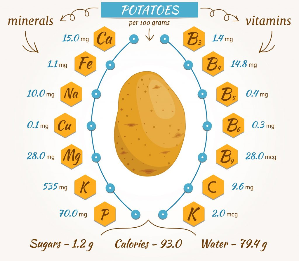 Nutritrional benefits of potatoes