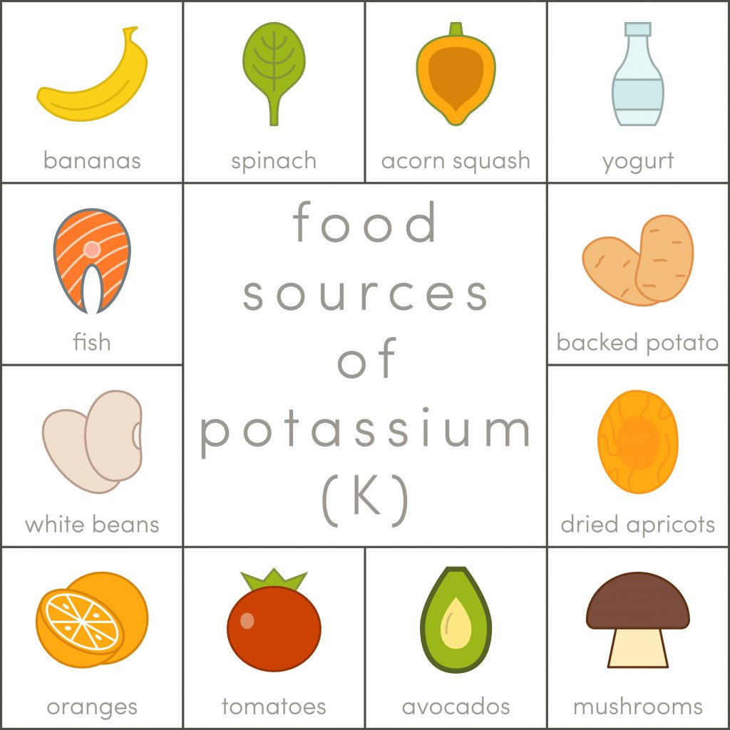 Most important food sources of potassium