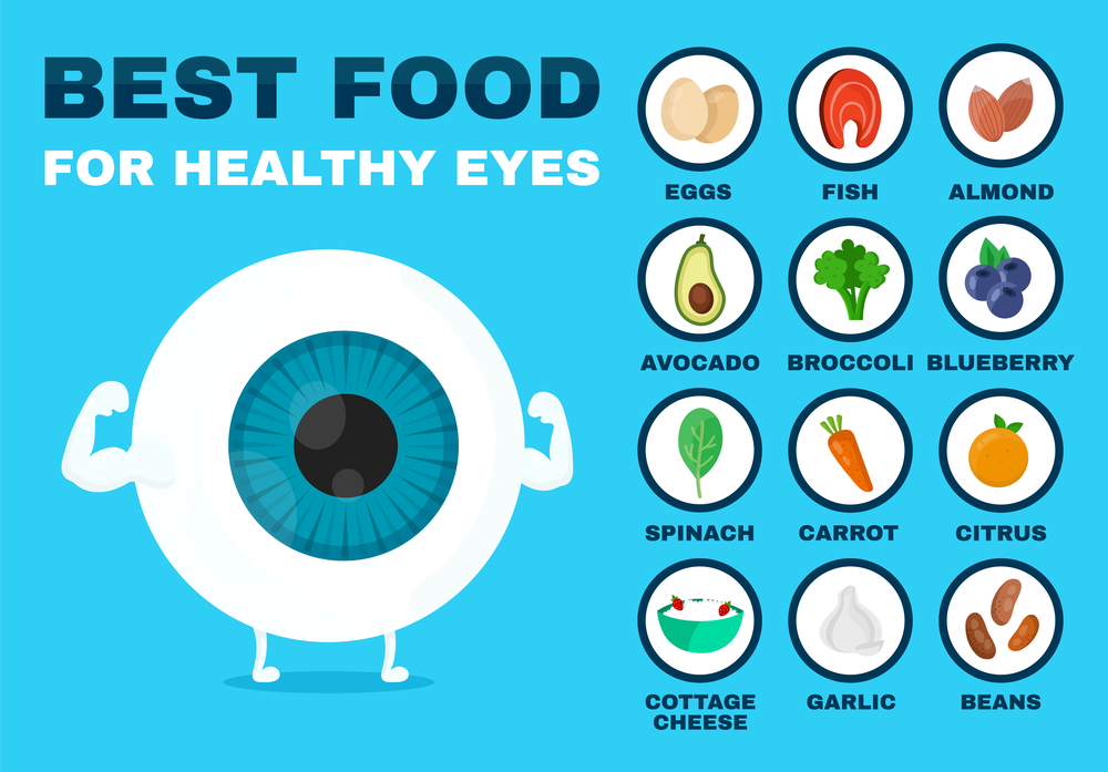 What to eat to suport your eyes?