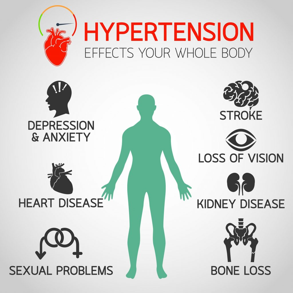Why hypertension can be dangerous