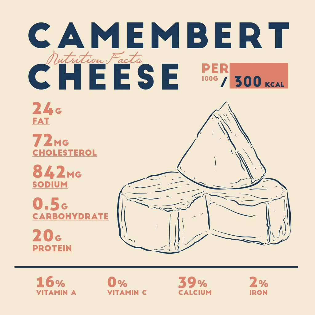 What does Camembert cheese contain?