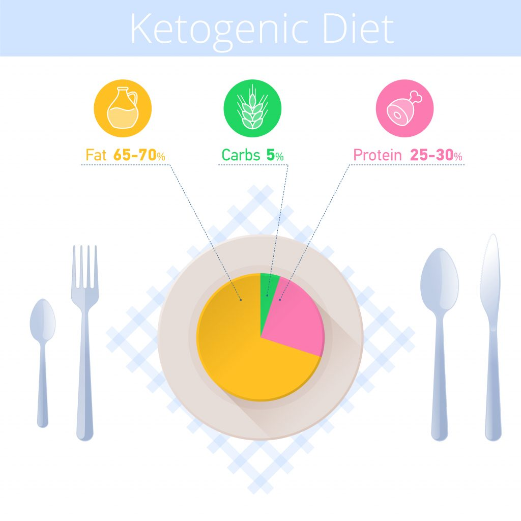 Ideal protein-fat breakfast should be composed like one at the ketogenic diet