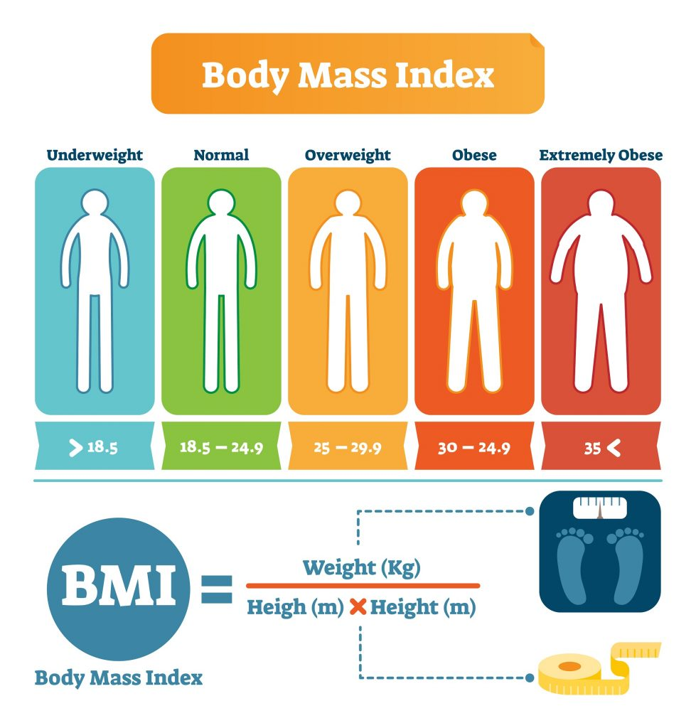 Are you checking your BMI also?