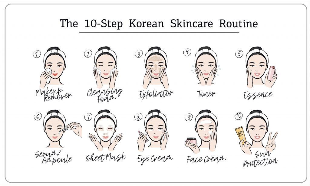 An idea for Korean Skincare Routine