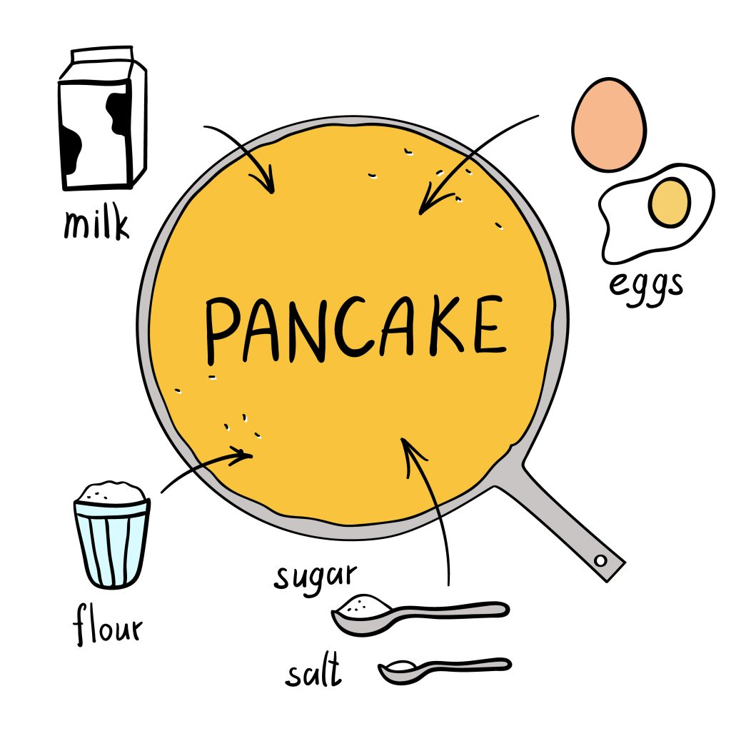 Common pancake recipe