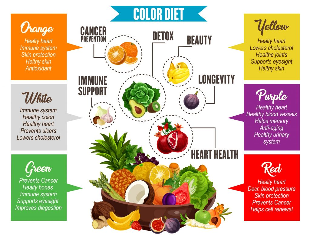 Which fruits and vegetables you should include in diet plan?