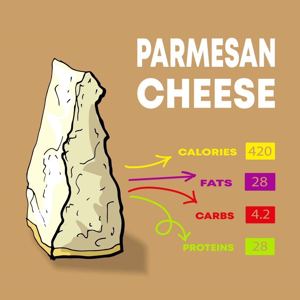 What does parmesan cheese contain