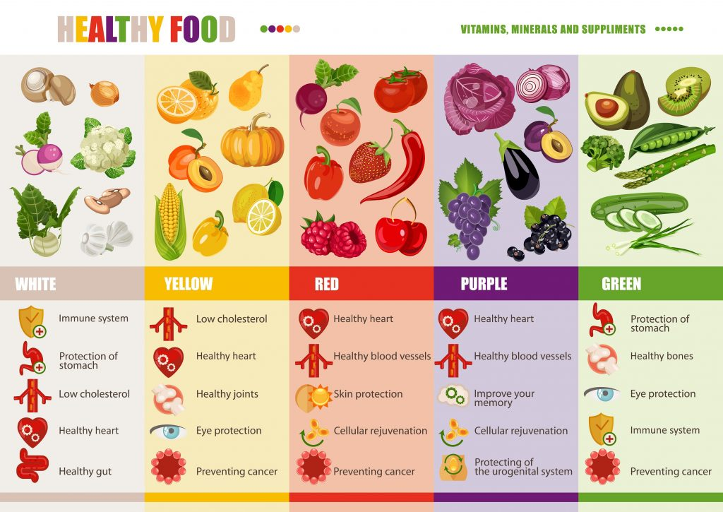 Remember that your diet should be as colorful as possible