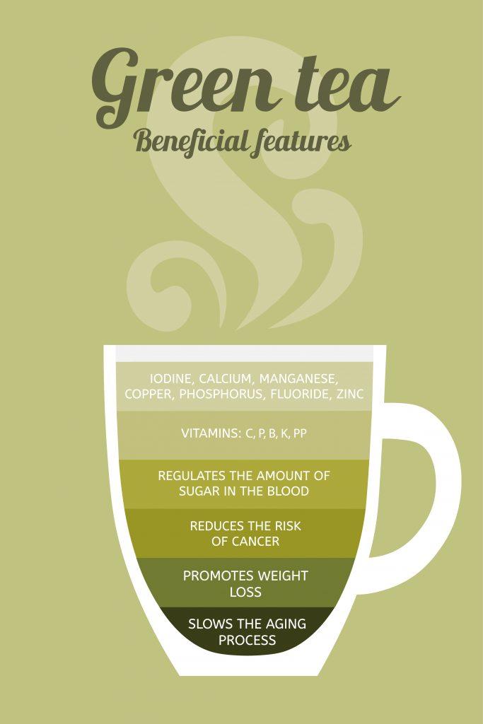 Green tea benefits - infographic