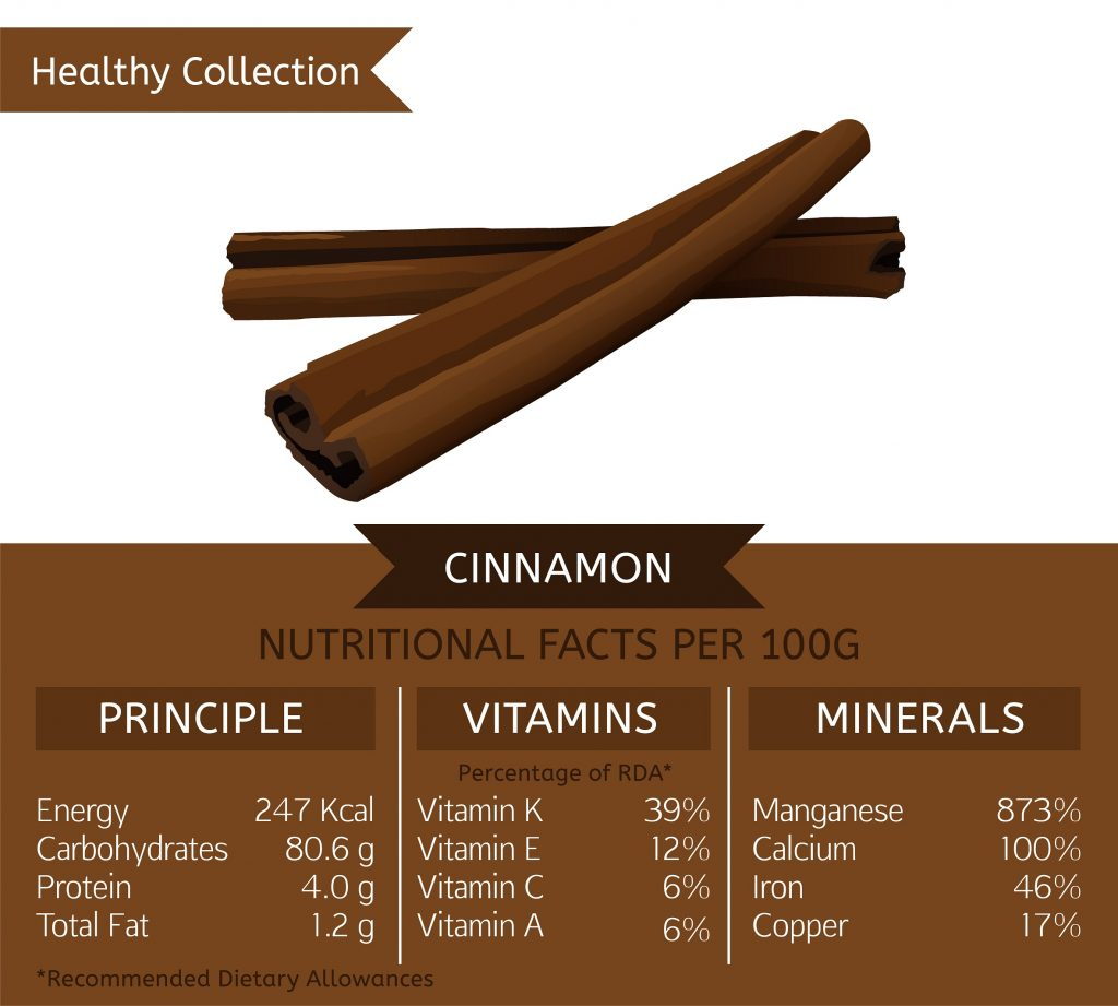 Cinnamon vitamins and minerals
