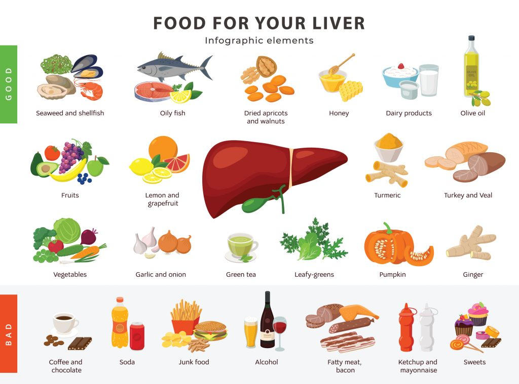 Food beneficial for your liver