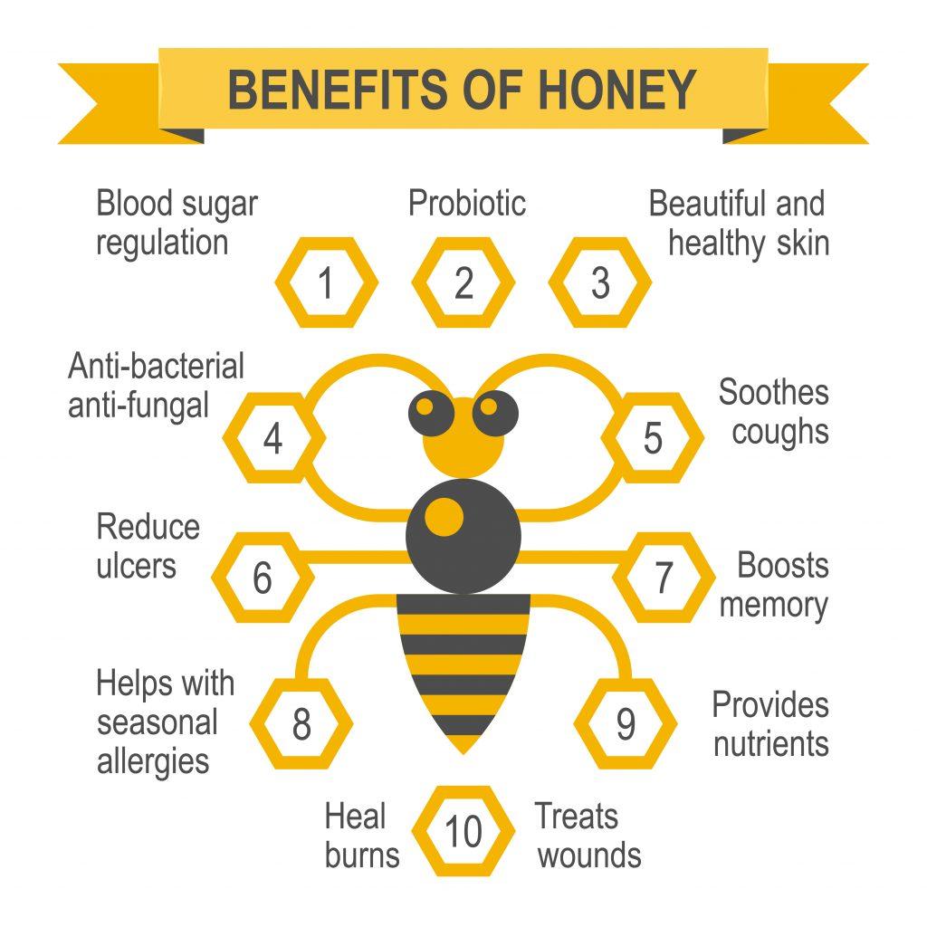 Benefits of honey infographic