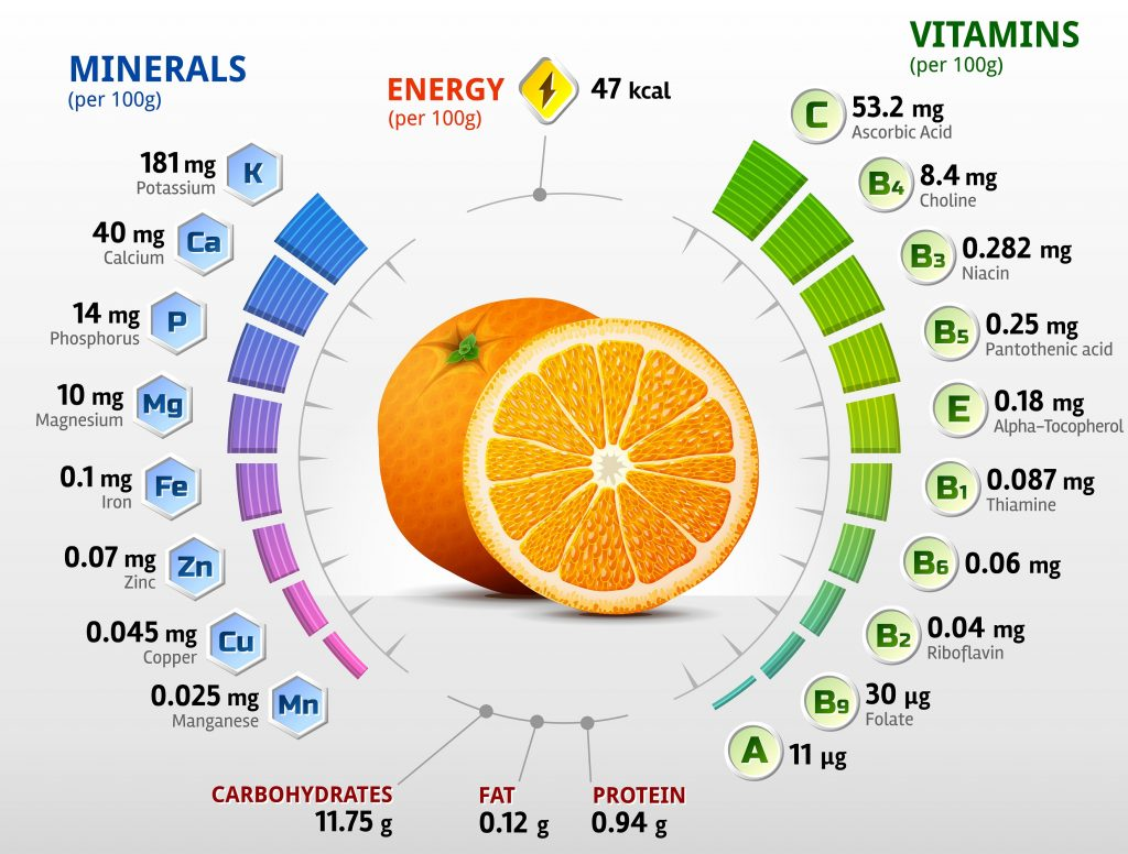 What is contained in oranges - infographic